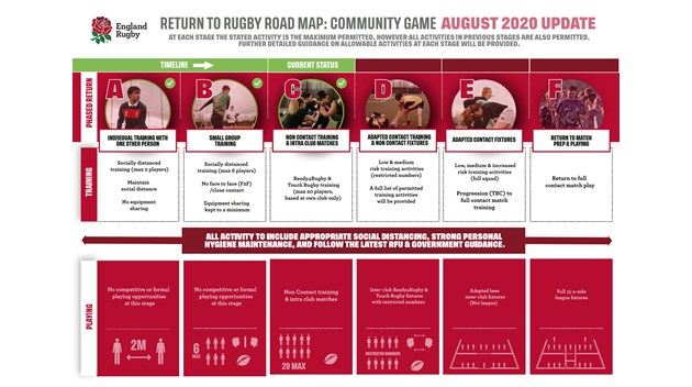 Rugby Roadmap Stage C